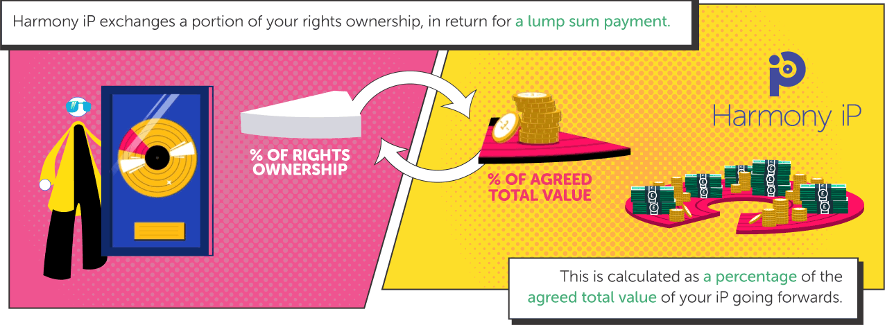Harmony iP exchanges a portion of your rights ownership, in return for a lump sum payment. This is calculated as a percentage of the agreed total value of your iP going forwards.
