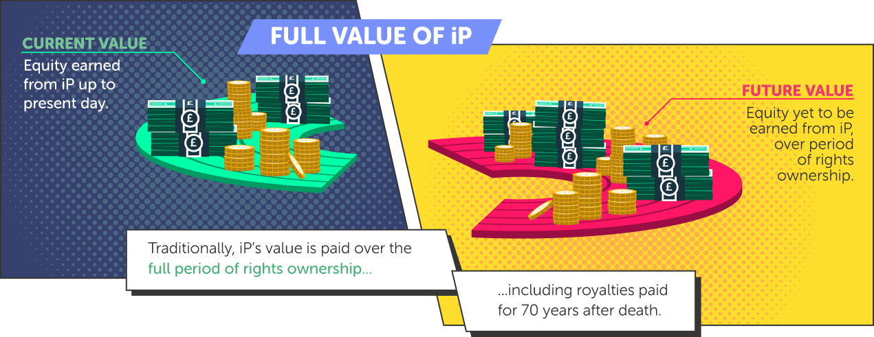 Full Value of iP. Traditionally, iP's value is paid over the full period of rights ownership... including royalties paid for 70 years after death.